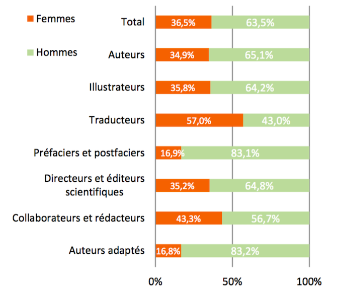 repartition homme femme edition 2015